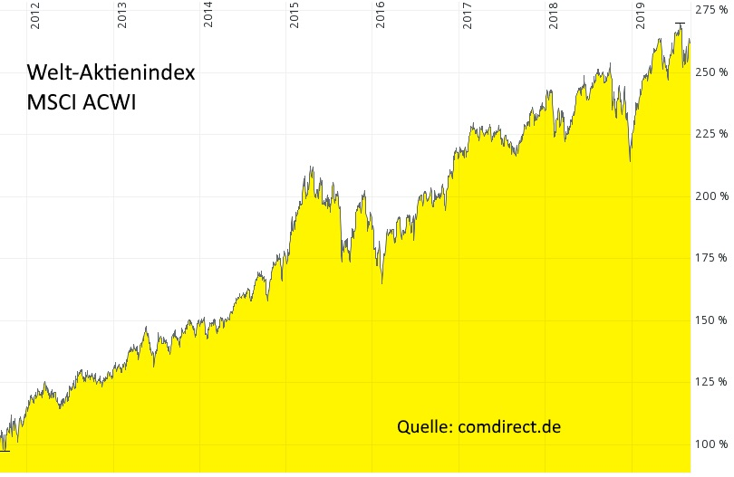 Investmentstrategien Lars Hattwig - Welt-Aktienindex MSCI ACWI