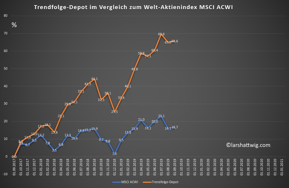 Investmentstrategien Lars Hattwig - Performance Trendfolge-Depot