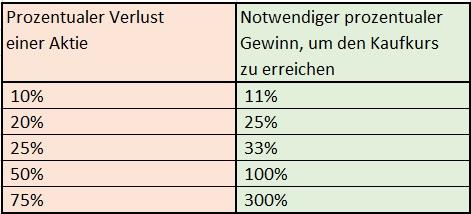 Investmentstrategien Lars Hattwig - Notwendiger prozentualer Gewinn, um den Kaufpreis wieder zu erreichen.