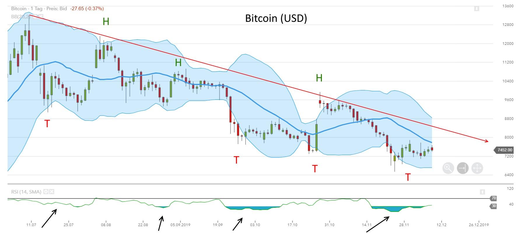 Bitcoin - aktuelle Chartanalyse von Lars Hattwig