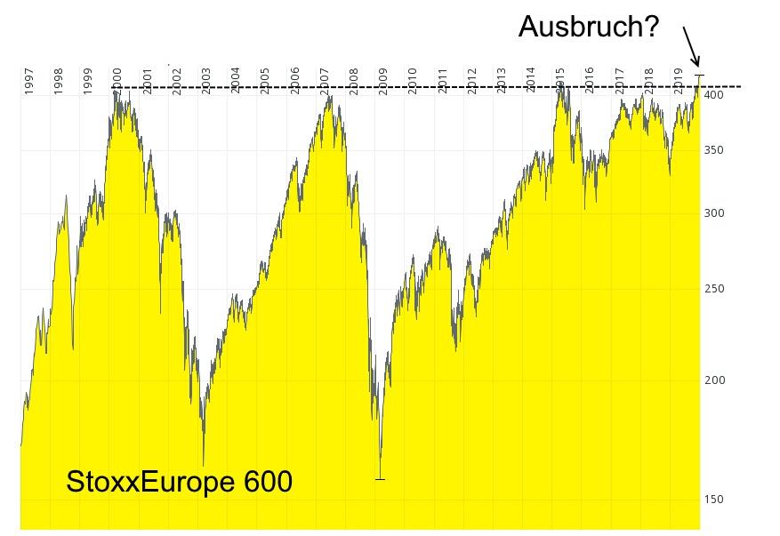 StoxxEurope 600 - aktuelle Chartanalyse von Lars Hattwig
