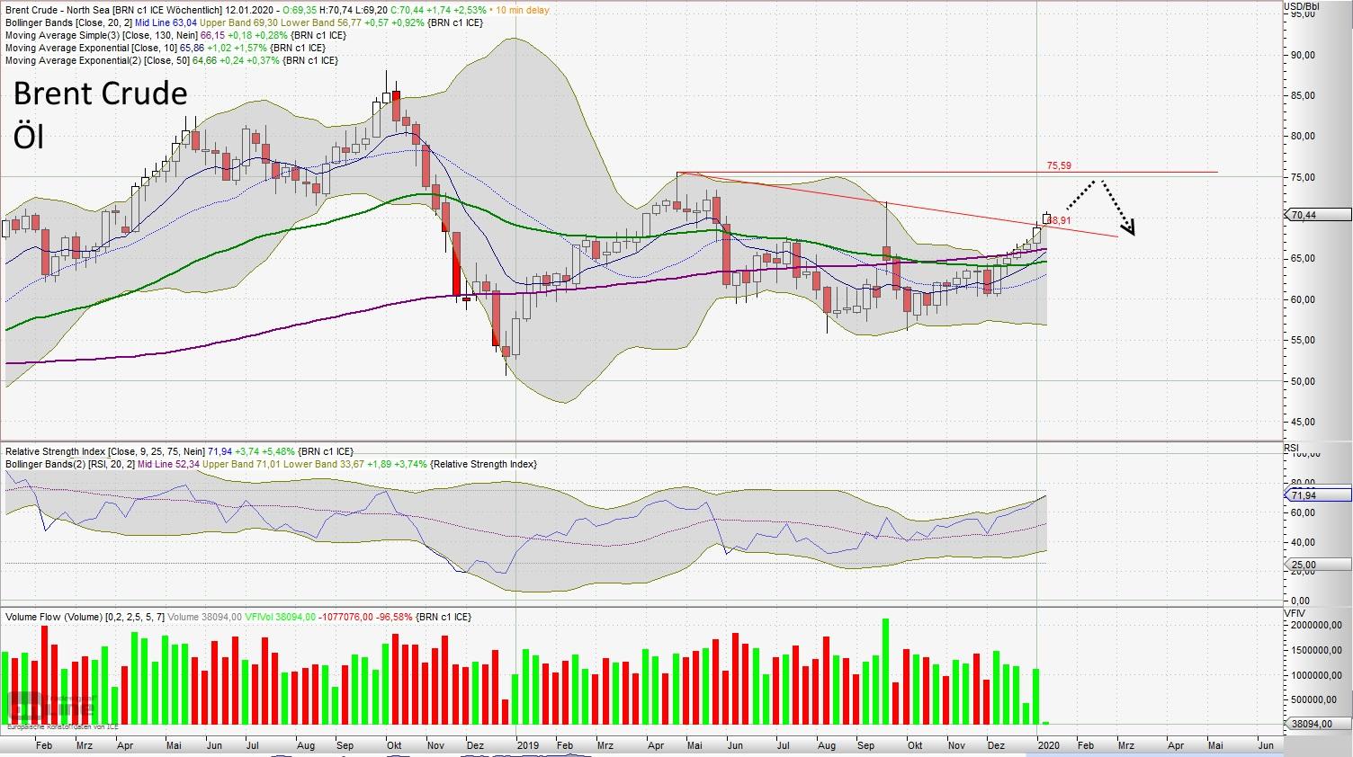 Brent Crude Öl - aktuelle Chartanalyse von Lars Hattwig