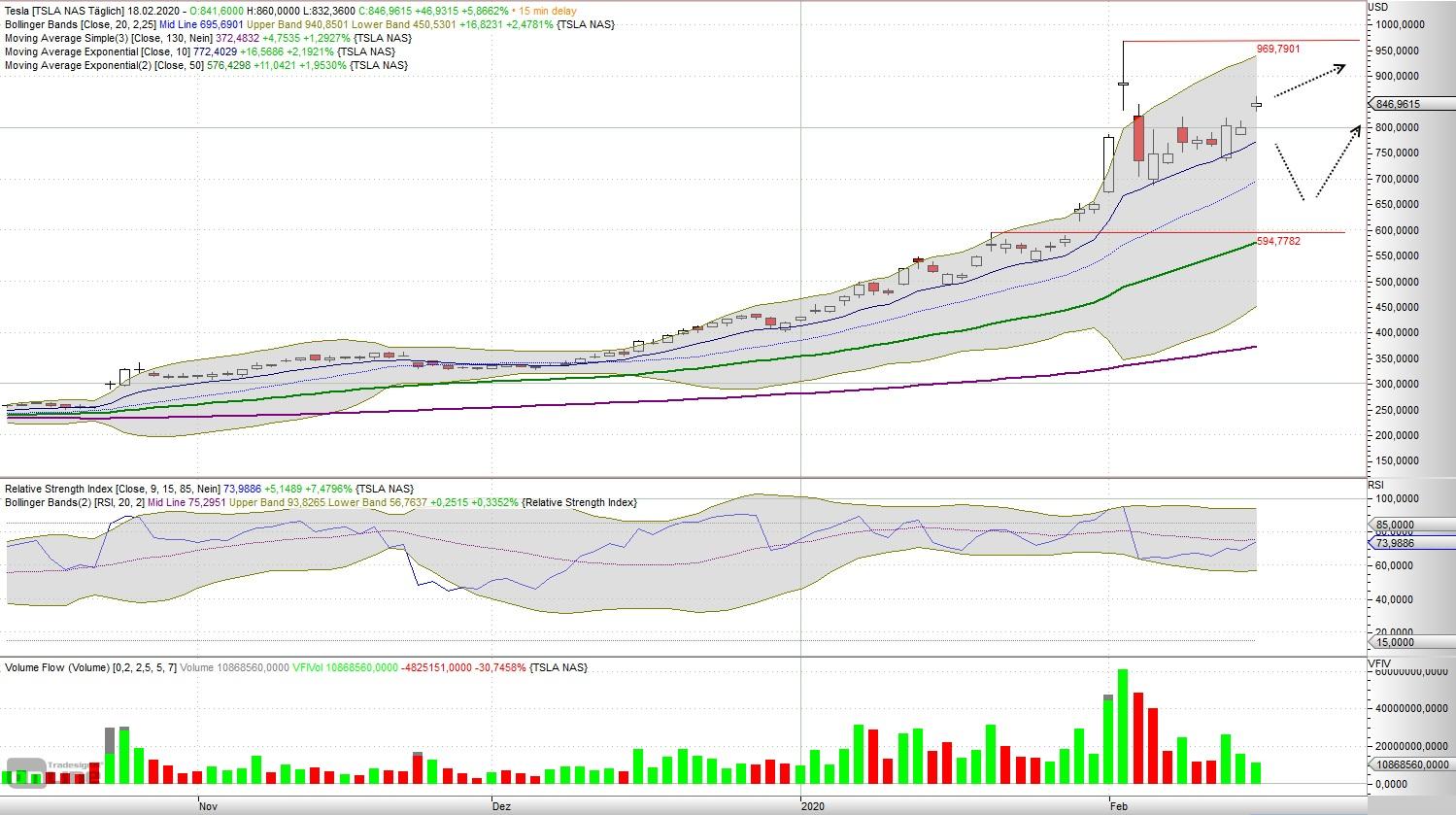 Tesla - aktuelle Chartanalyse von Lars Hattwig