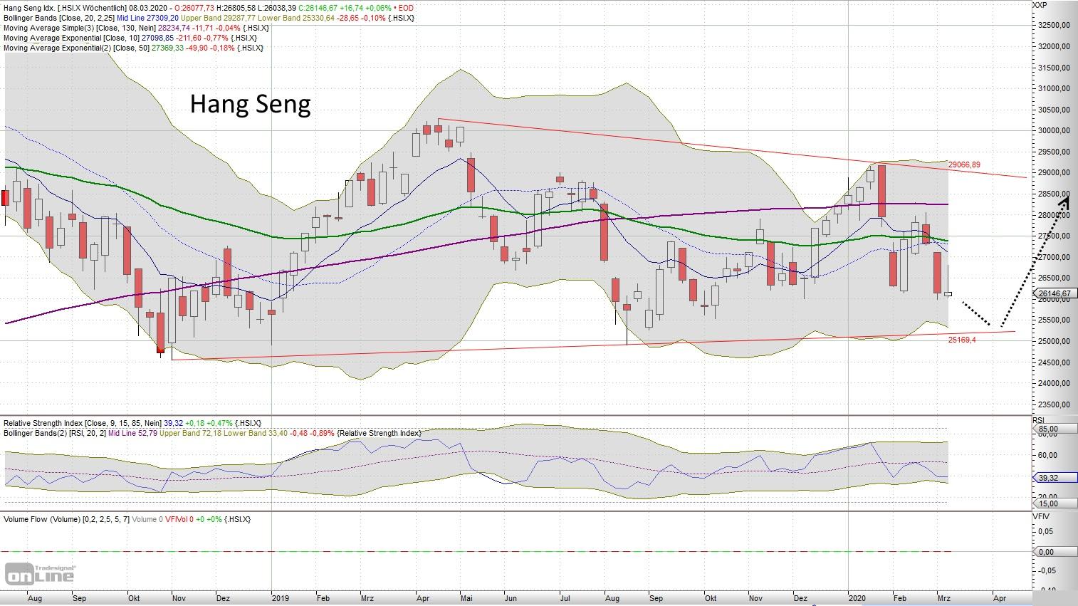 Hang Seng - aktuelle Chartanalyse von Lars Hattwig