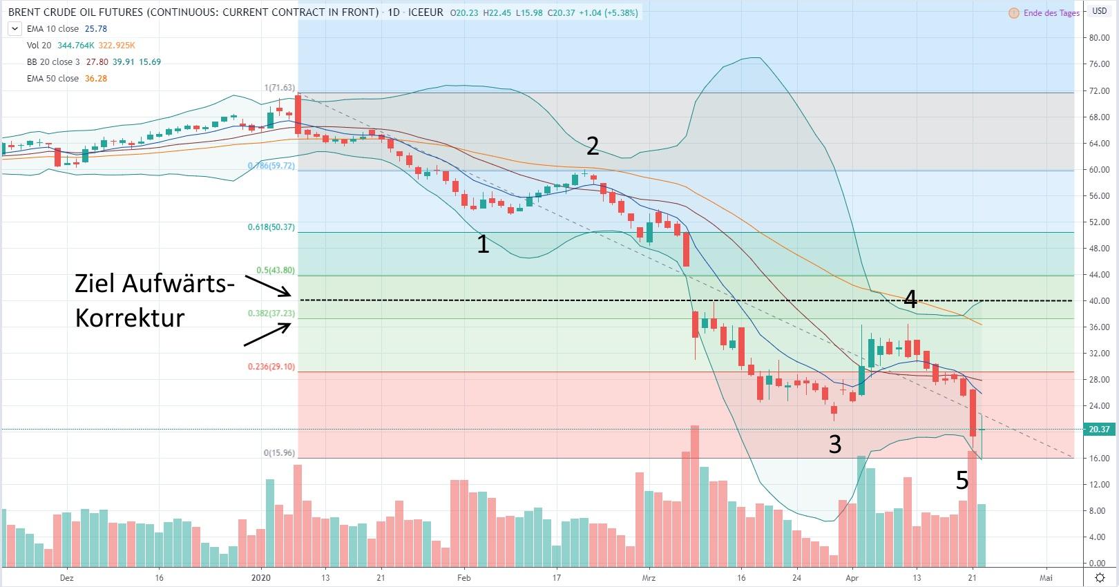 Brent Crude Oil - aktuelle Chartanalyse von Lars Hattwig