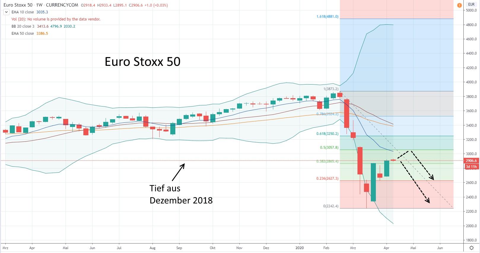 Euro Stoxx 50 - aktuelle Chartanalyse von Lars Hattwig