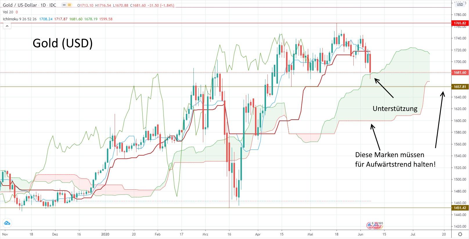 Goldpreis in US-Dollar - aktuelle Chartanalyse von Lars Hattwig