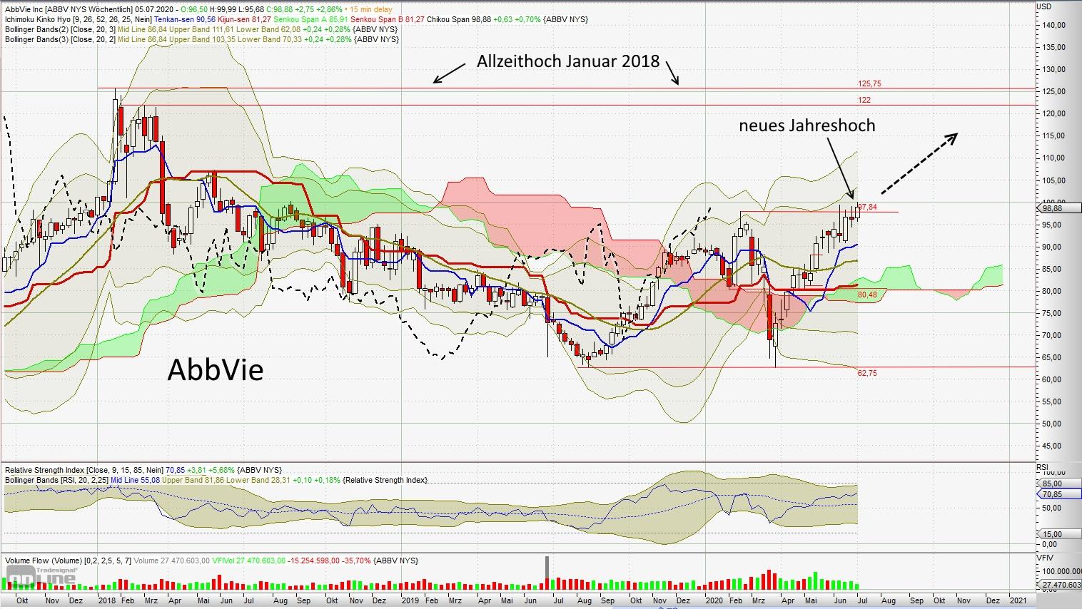 AbbVie - aktuelle Chartanalyse von Lars Hattwig