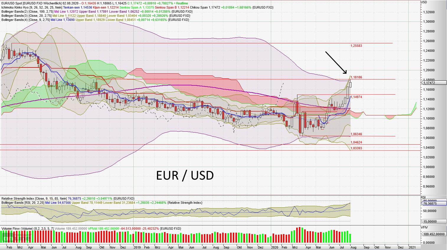 Euro / US-Dollar - aktuelle Chartanalyse von Lars Hattwig