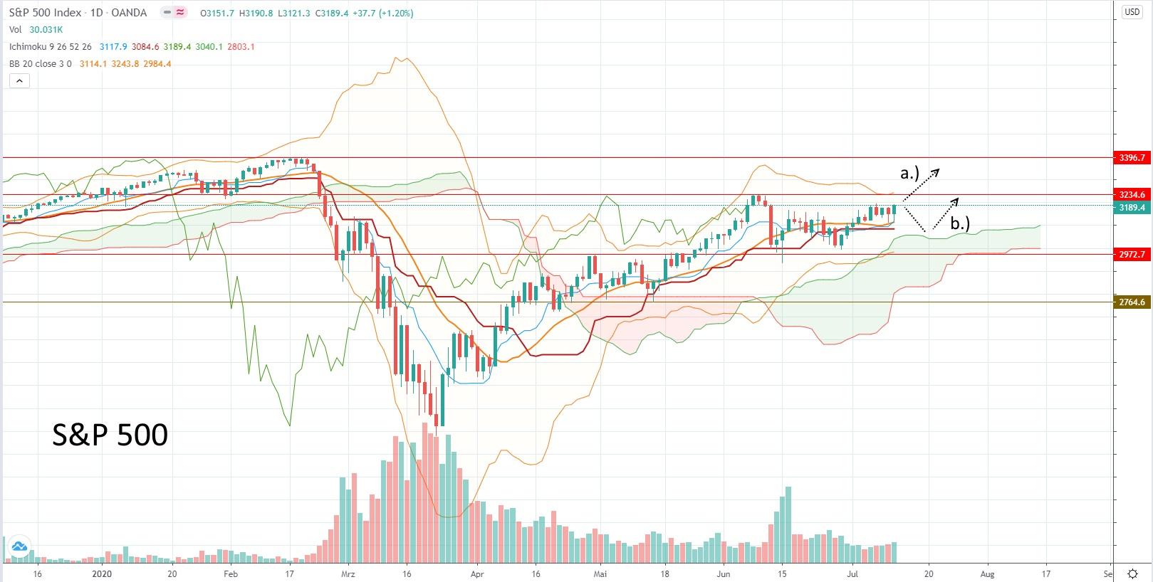 S&P 500 - aktuelle Chartanalyse von Lars Hattwig