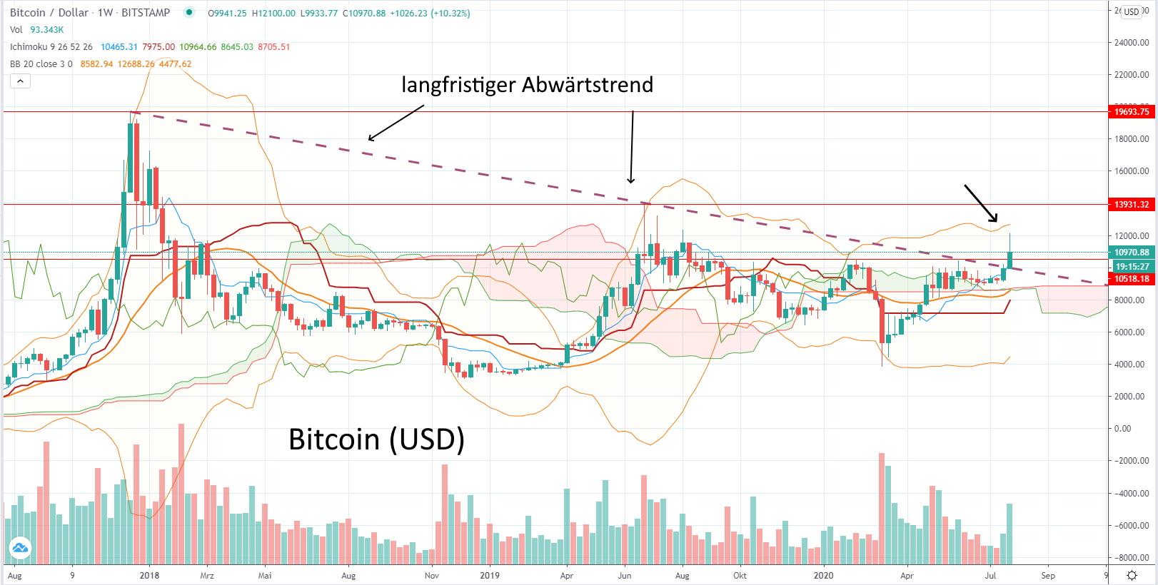 Bitcoin (USD) - aktuelle Chartanalyse von Lars Hattwig