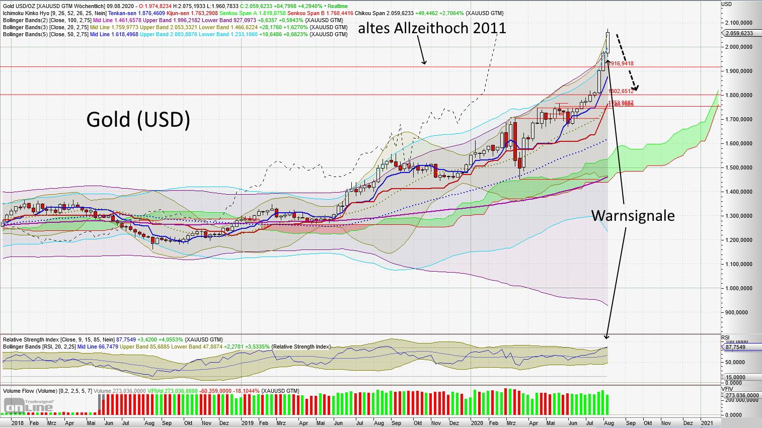 Gold (USD) - aktuelle Chartanalyse von Lars Hattwig