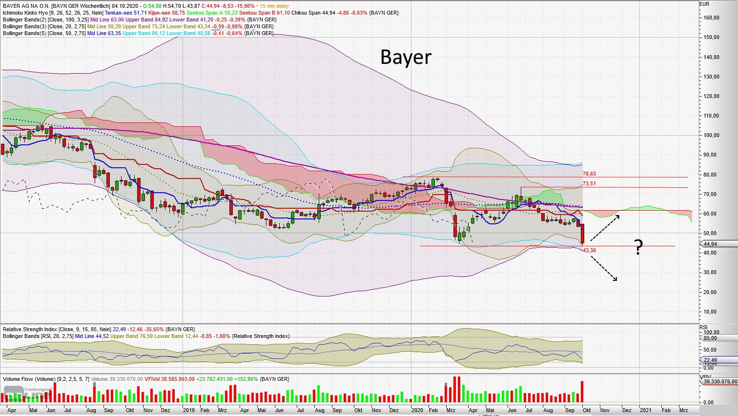 Bayer - aktuelle Chartanalyse von Lars Hattwig