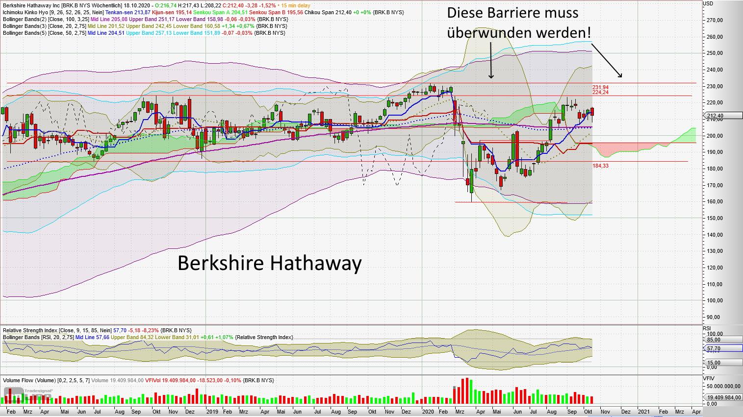 Berkshire Hathaway - aktuelle Chartanalyse von Lars Hattwig