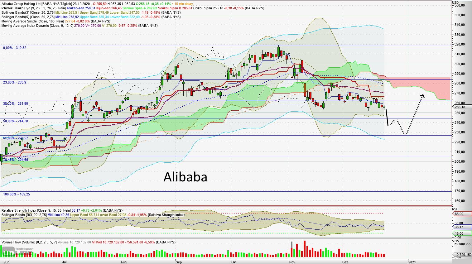 Alibaba - aktuelle Chartanalyse von Lars Hattwig