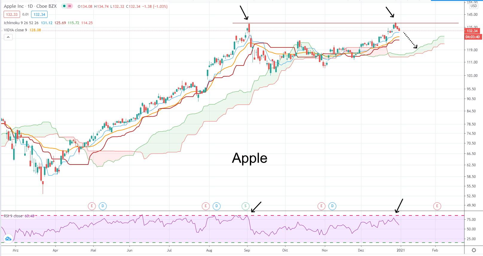 Apple - aktuelle Chartanalyse von Lars Hattwig