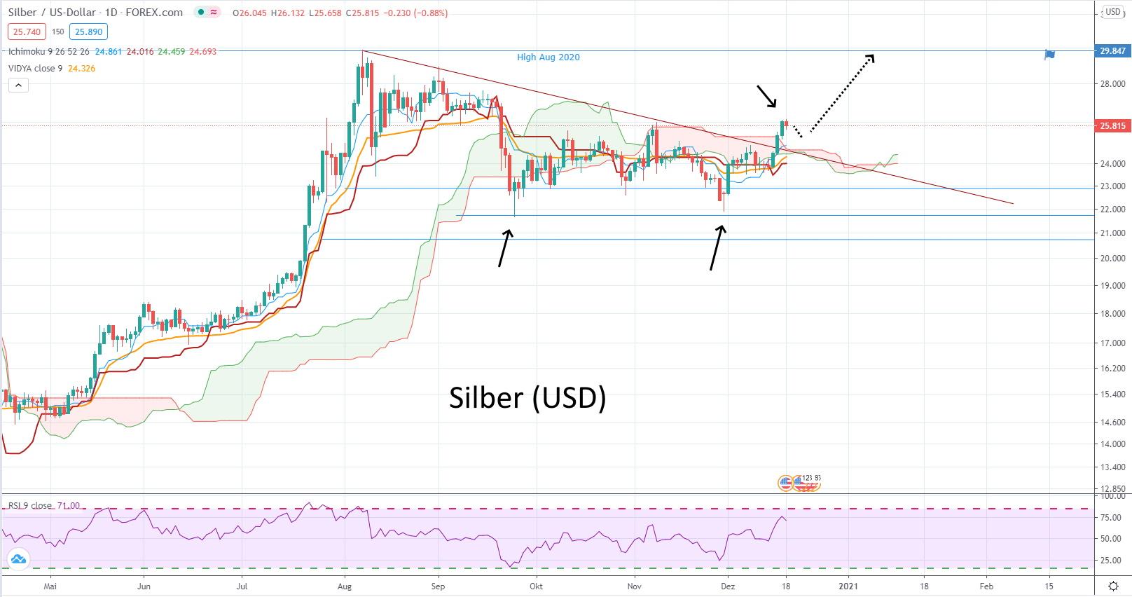 Silber (USD) - aktuelle Chartanalyse von Lars Hattwig