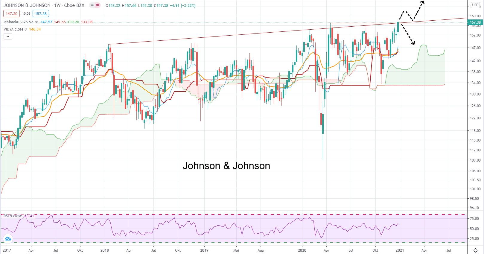 Johnson & Johnson - aktuelle Chartanalyse von Lars Hattwig