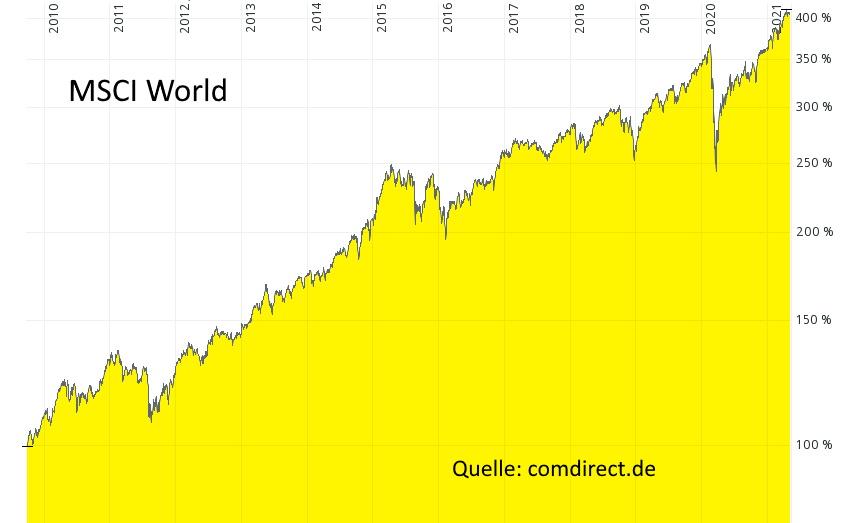 Aktien Lars Hattwig - Welt-Aktienindex MSCI World