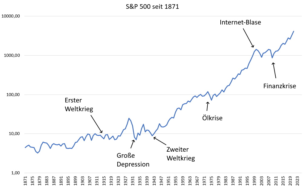 Aktien Lars Hattwig - S&P 500 langfristig